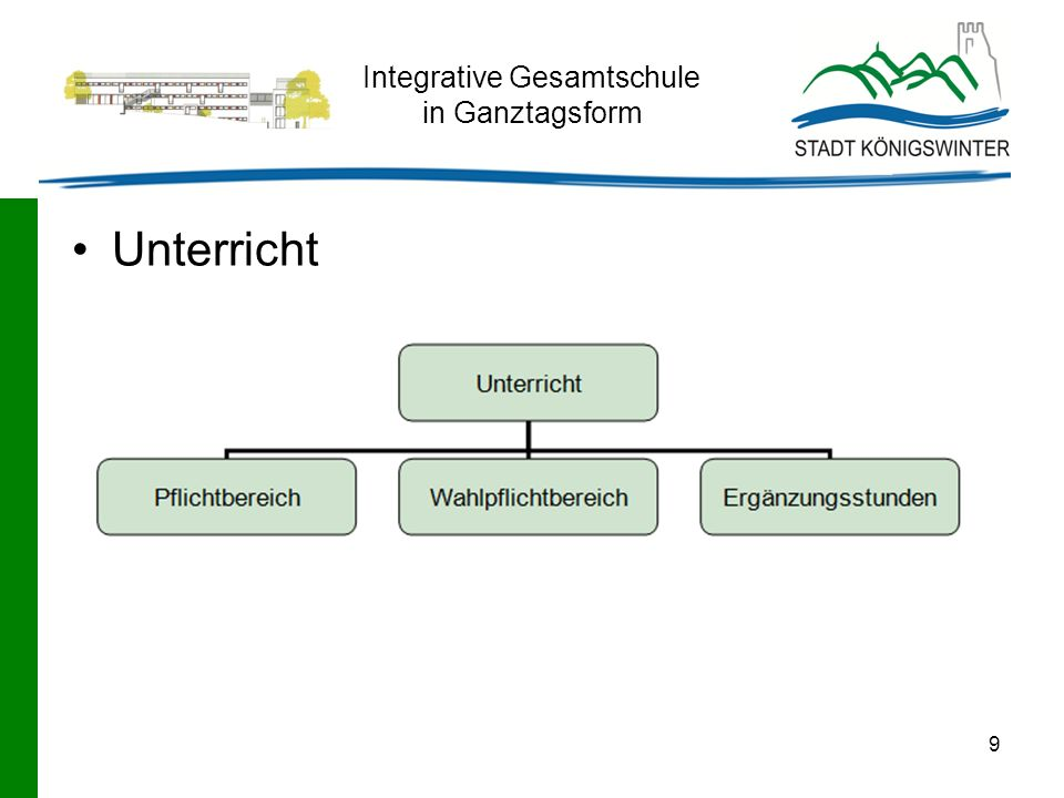 Integrative Gesamtschule in Ganztagsform