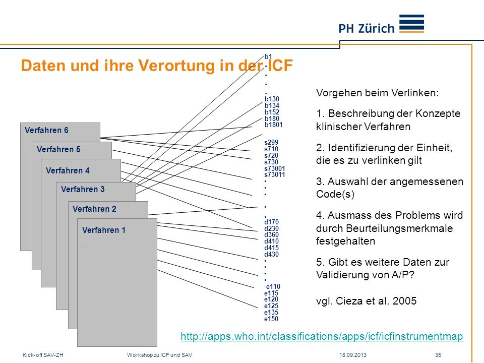 Daten und ihre Verortung in der ICF