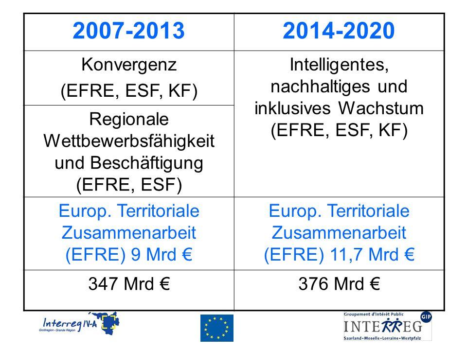 2007-2013 2014-2020 Konvergenz (EFRE, ESF, KF)