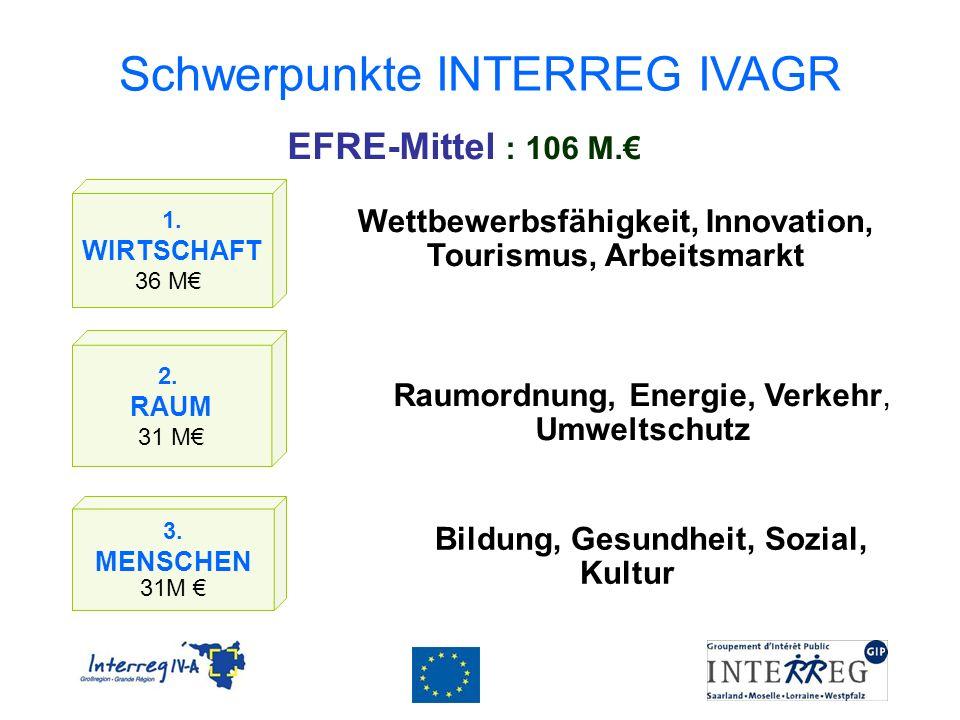 Schwerpunkte INTERREG IVAGR