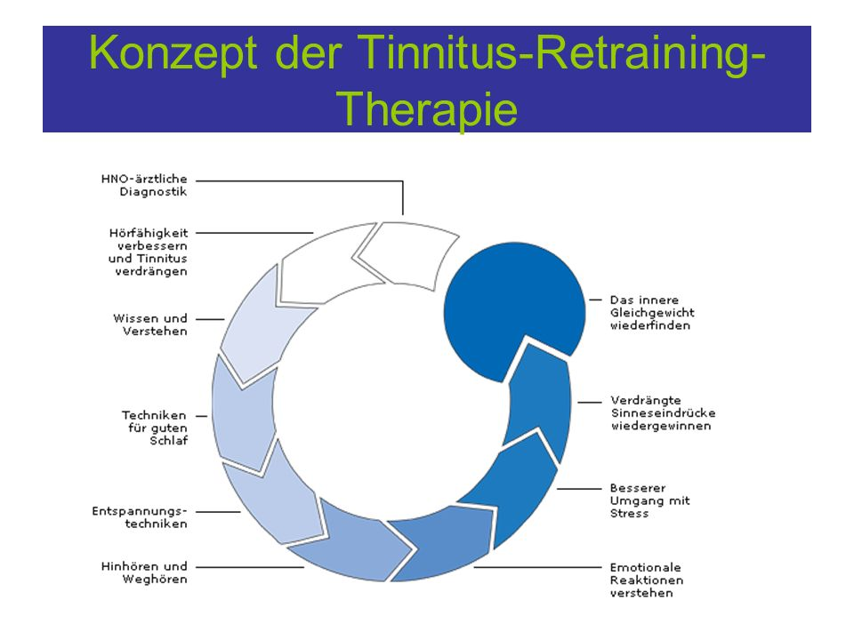 Konzept der Tinnitus-Retraining-Therapie