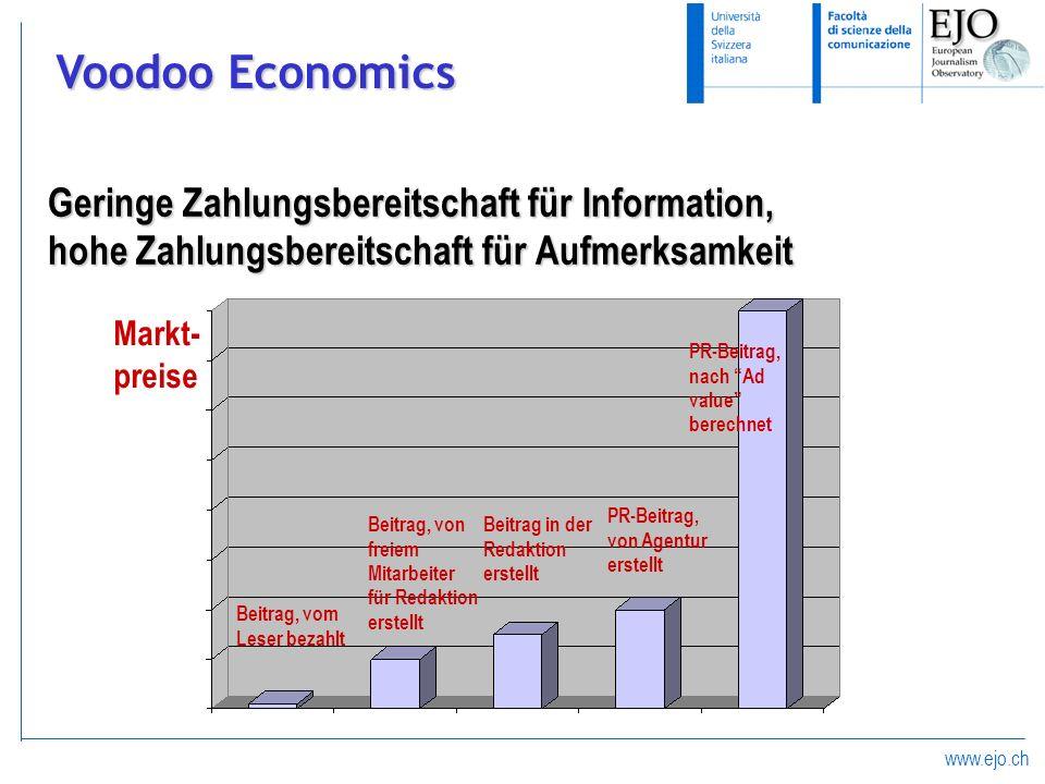 Voodoo EconomicsGeringe Zahlungsbereitschaft für Information, hohe Zahlungsbereitschaft für Aufmerksamkeit.