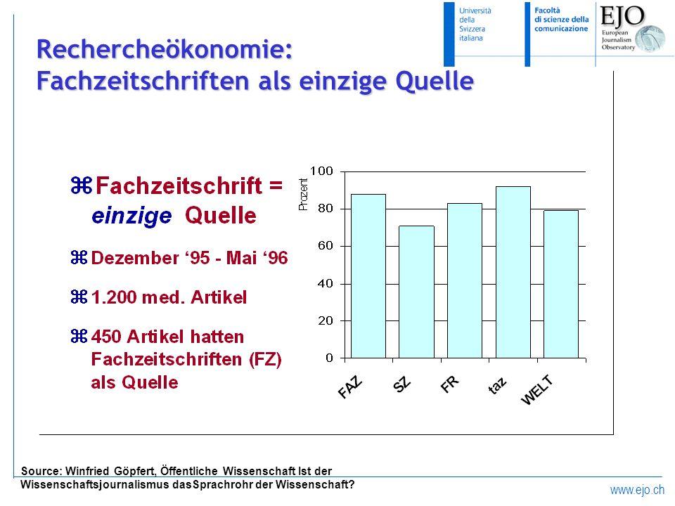Rechercheökonomie: Fachzeitschriften als einzige Quelle