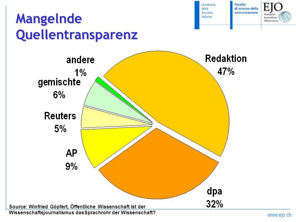 Mangelnde Quellentransparenz