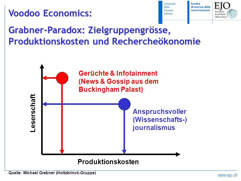 Voodoo Economics:Grabner-Paradox: Zielgruppengrösse, Produktionskosten und Rechercheökonomie. Produktionskosten.