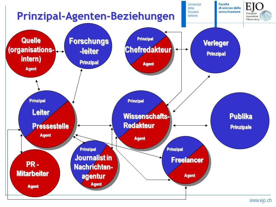 Prinzipal-Agenten-Beziehungen