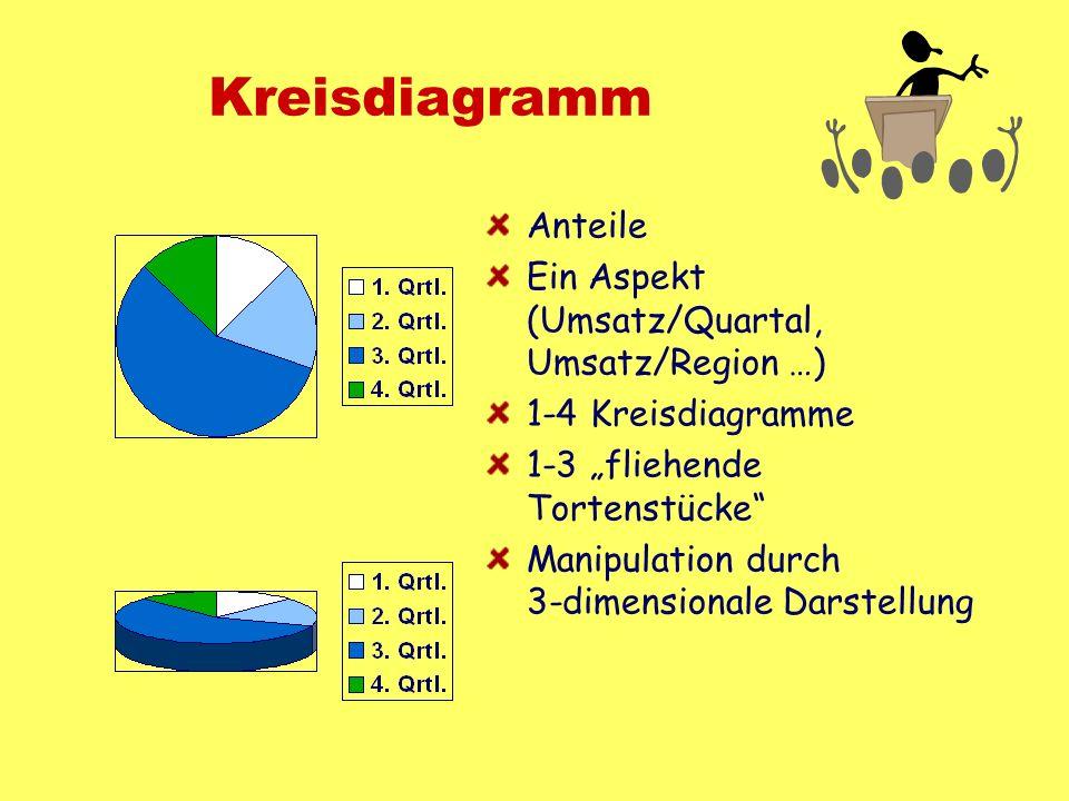 Kreisdiagramm Anteile Ein Aspekt (Umsatz/Quartal, Umsatz/Region …)