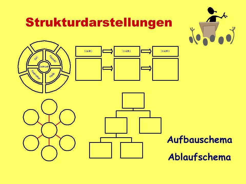 Strukturdarstellungen
