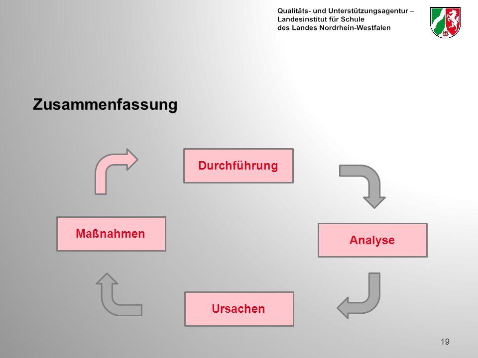 Zusammenfassung Durchführung Maßnahmen Analyse Ursachen
