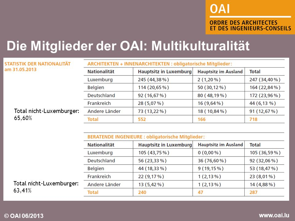 Die Mitglieder der OAI: Multikulturalität