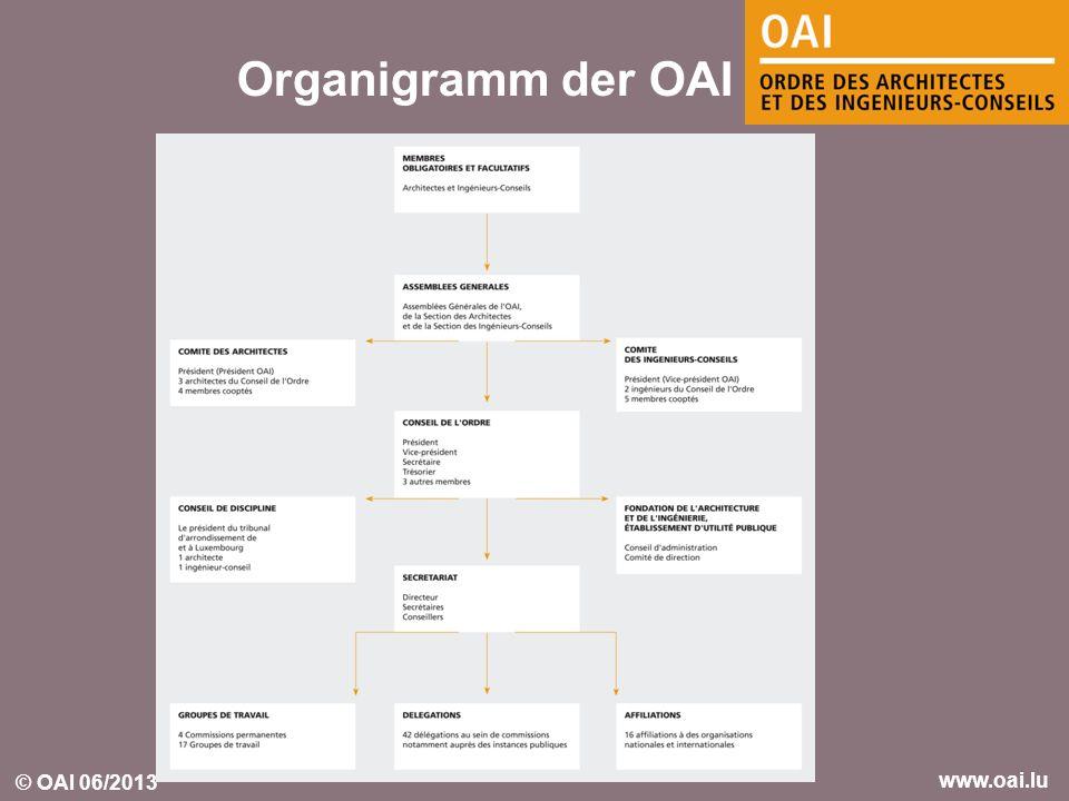 Organigramm der OAI