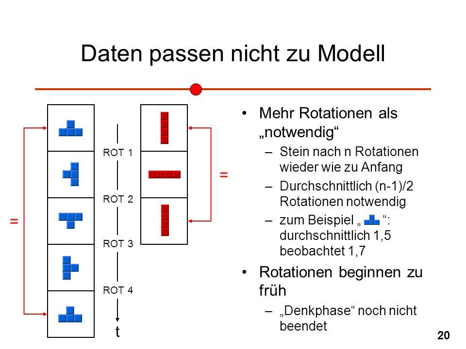 Daten passen nicht zu Modell