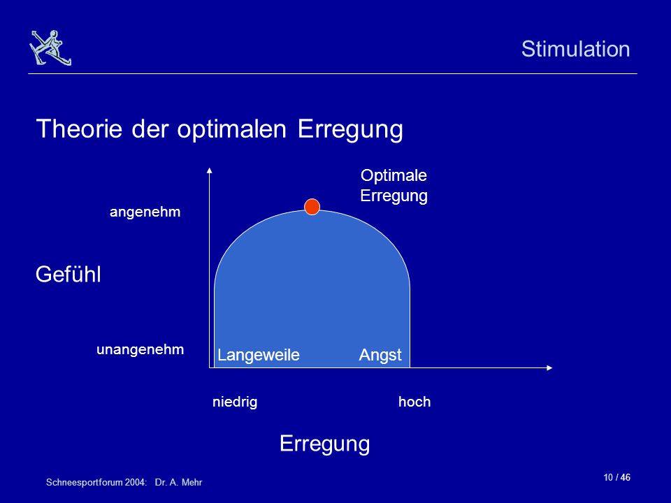 Theorie der optimalen Erregung