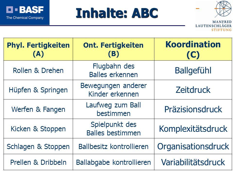 Inhalte: ABC Koordination (C) Ballgefühl Zeitdruck Präzisionsdruck