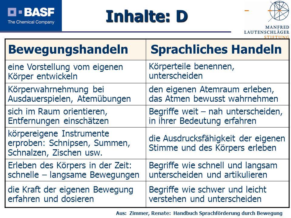 Aus: Zimmer, Renate: Handbuch Sprachförderung durch Bewegung
