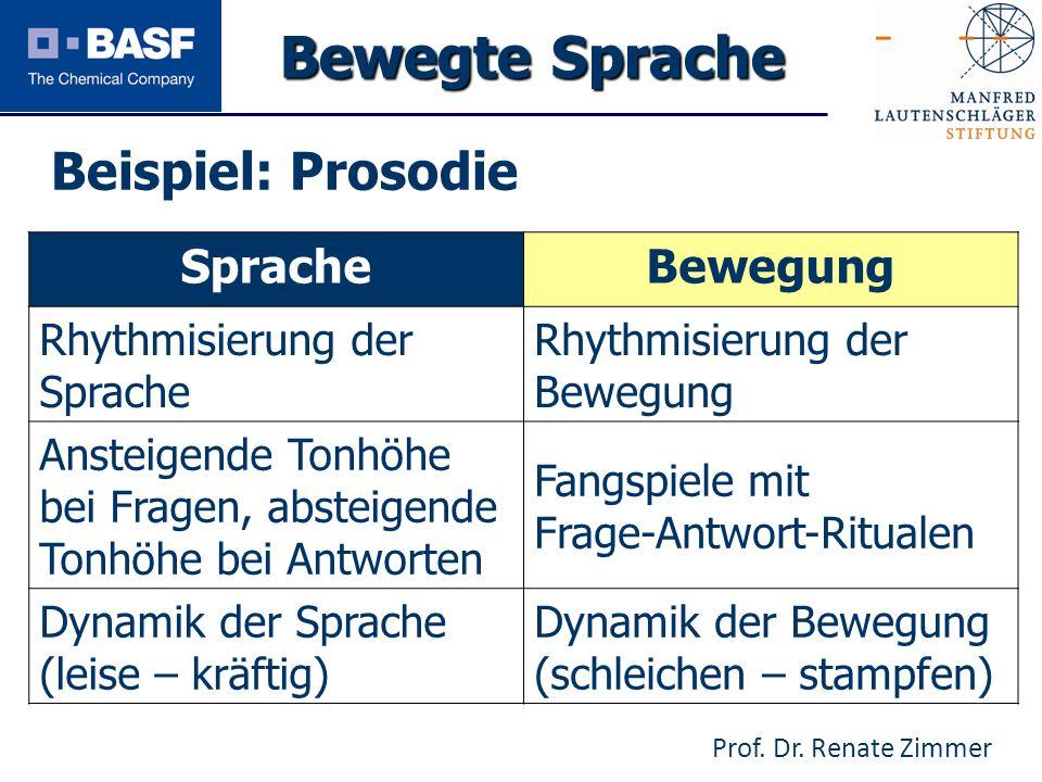 Bewegte Sprache Beispiel: Prosodie Sprache Bewegung