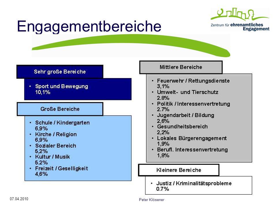 Engagementbereiche Entwicklungen: Sport: - 0,9