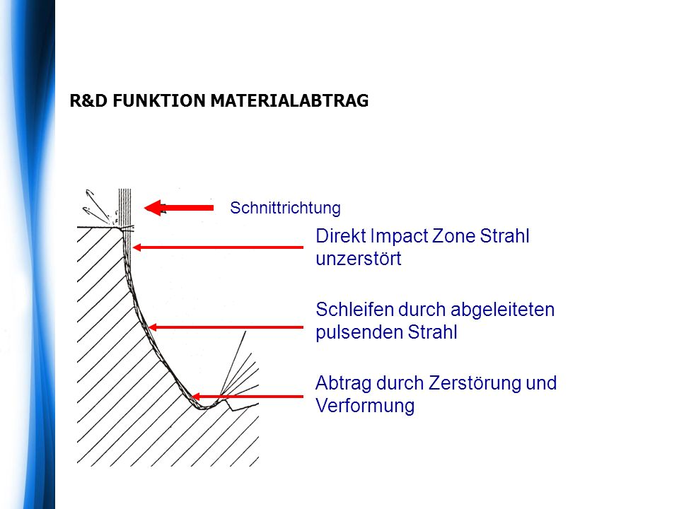 R&D FUNKTION MATERIALABTRAG