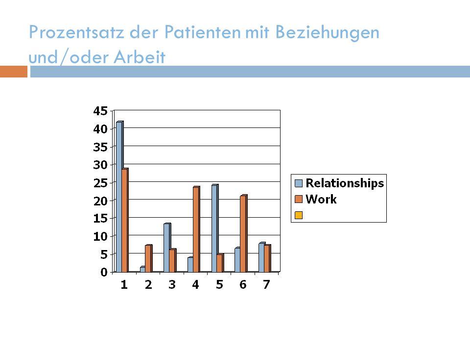 Prozentsatz der Patienten mit Beziehungen und/oder Arbeit