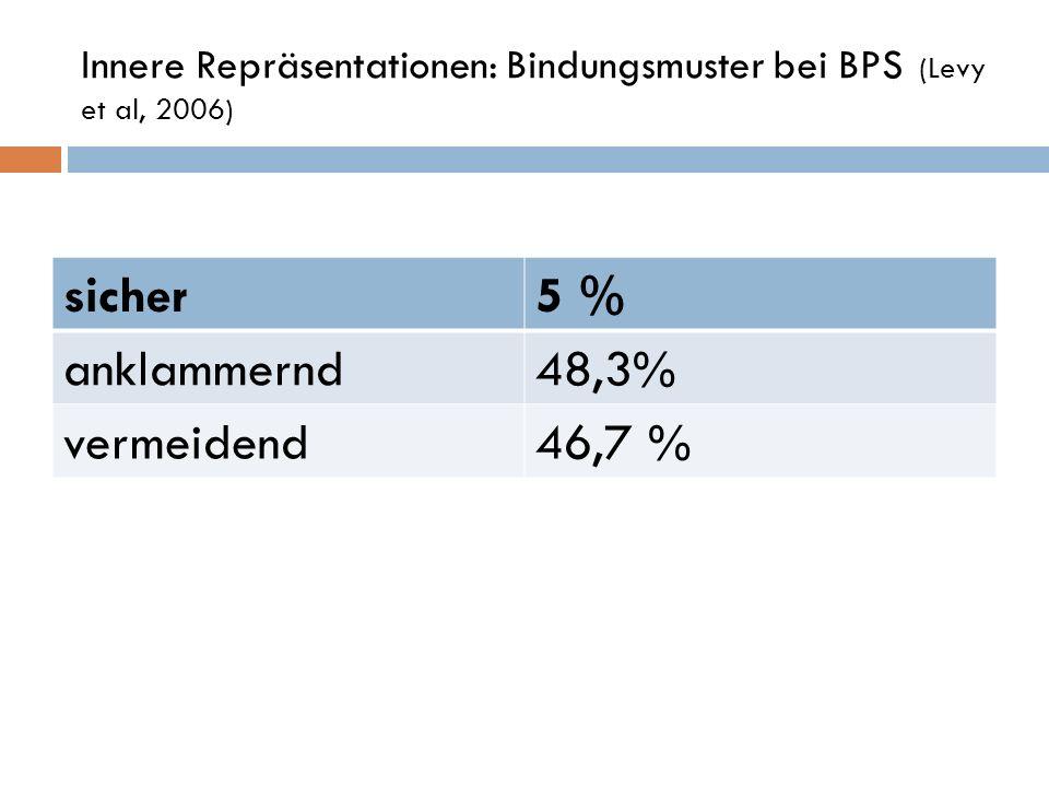 Innere Repräsentationen: Bindungsmuster bei BPS (Levy et al, 2006)