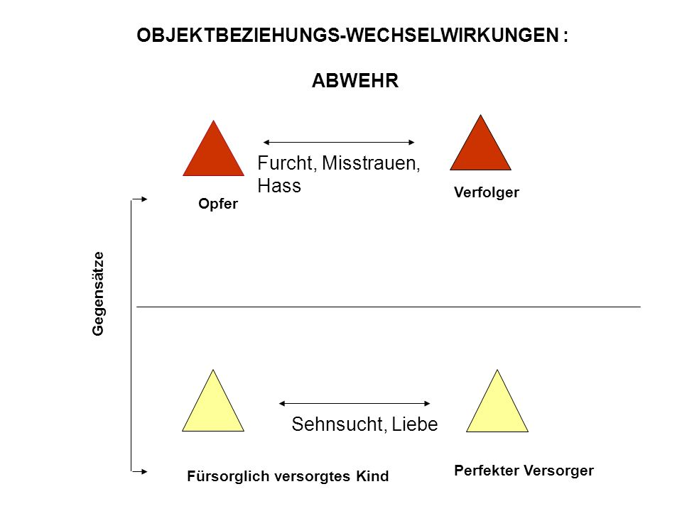 OBJEKTBEZIEHUNGS-WECHSELWIRKUNGEN :