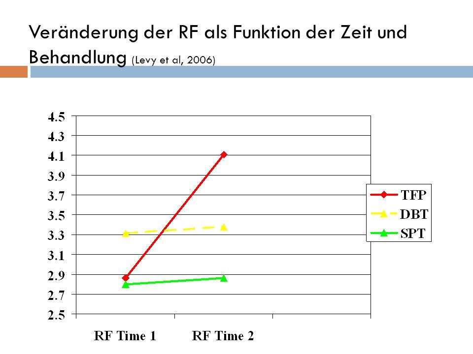Veränderung der RF als Funktion der Zeit und Behandlung (Levy et al, 2006)