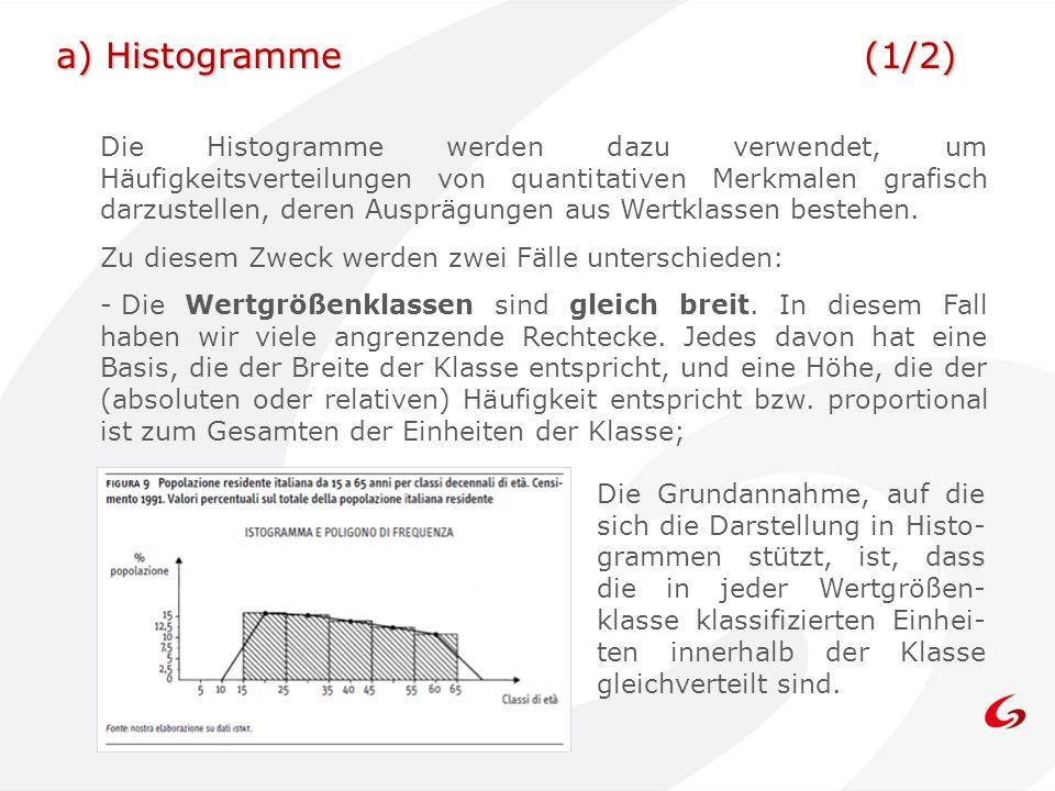 a) Histogramme (1/2)