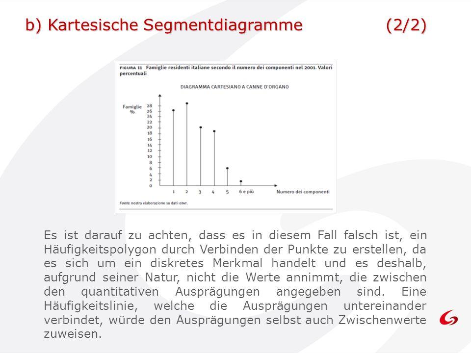 b) Kartesische Segmentdiagramme (2/2)