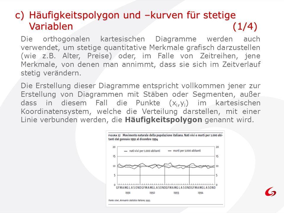 c) Häufigkeitspolygon und –kurven für stetige Variablen (1/4)