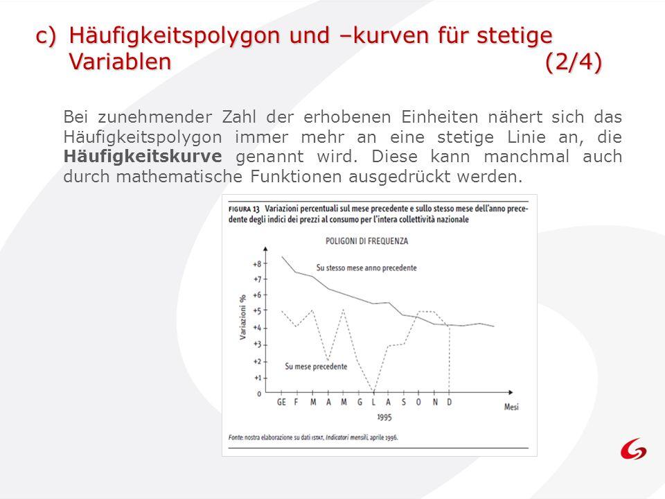 Häufigkeitspolygon und –kurven für stetige Variablen (2/4)