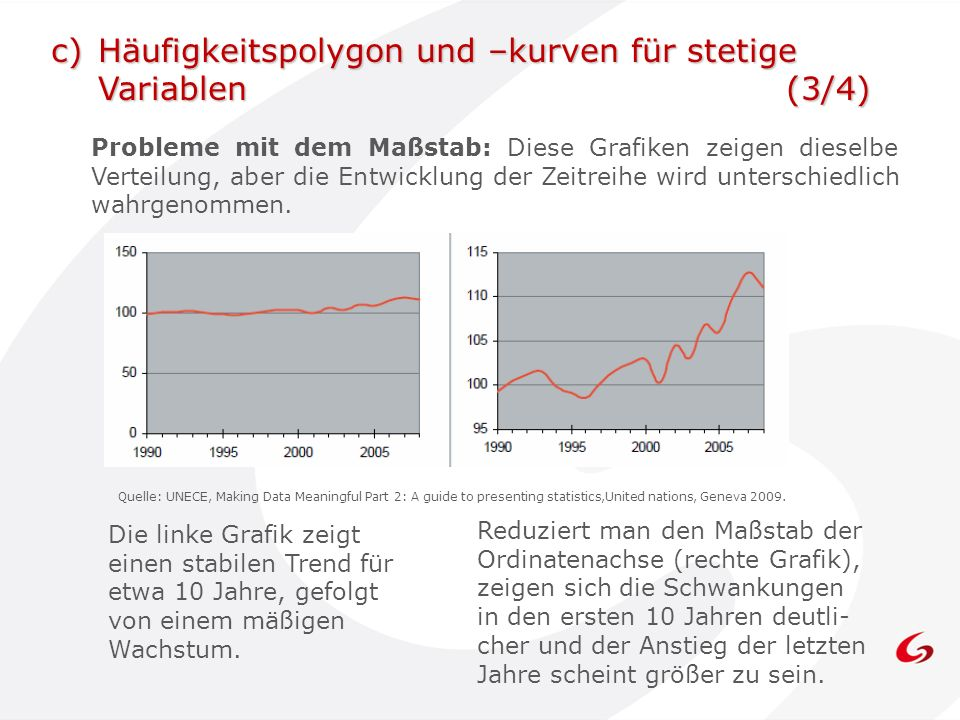 c) Häufigkeitspolygon und –kurven für stetige Variablen (3/4)