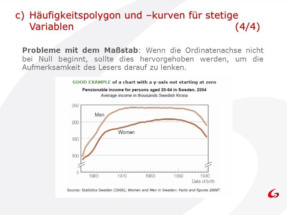 c) Häufigkeitspolygon und –kurven für stetige Variablen (4/4)