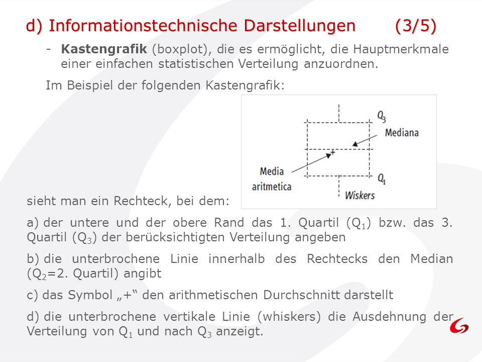 d) Informationstechnische Darstellungen (3/5)
