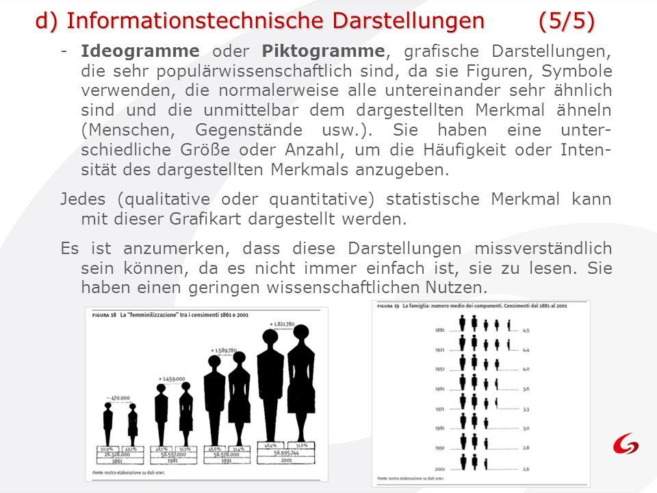 d) Informationstechnische Darstellungen (5/5)
