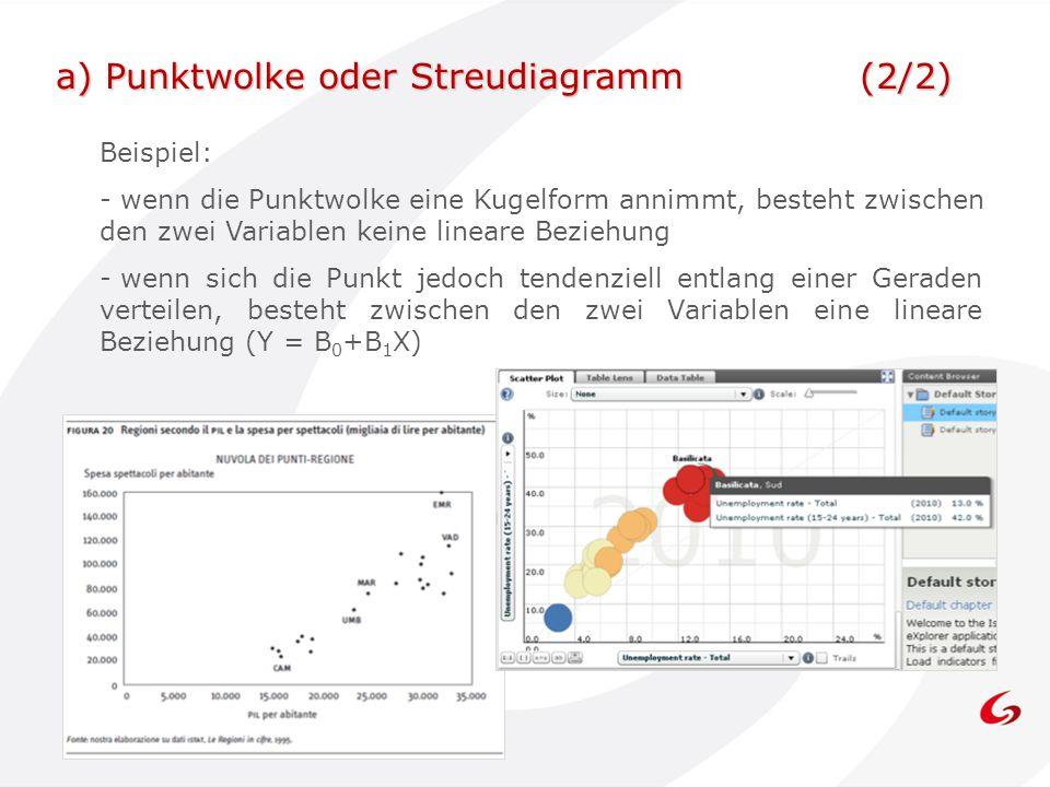 a) Punktwolke oder Streudiagramm (2/2)