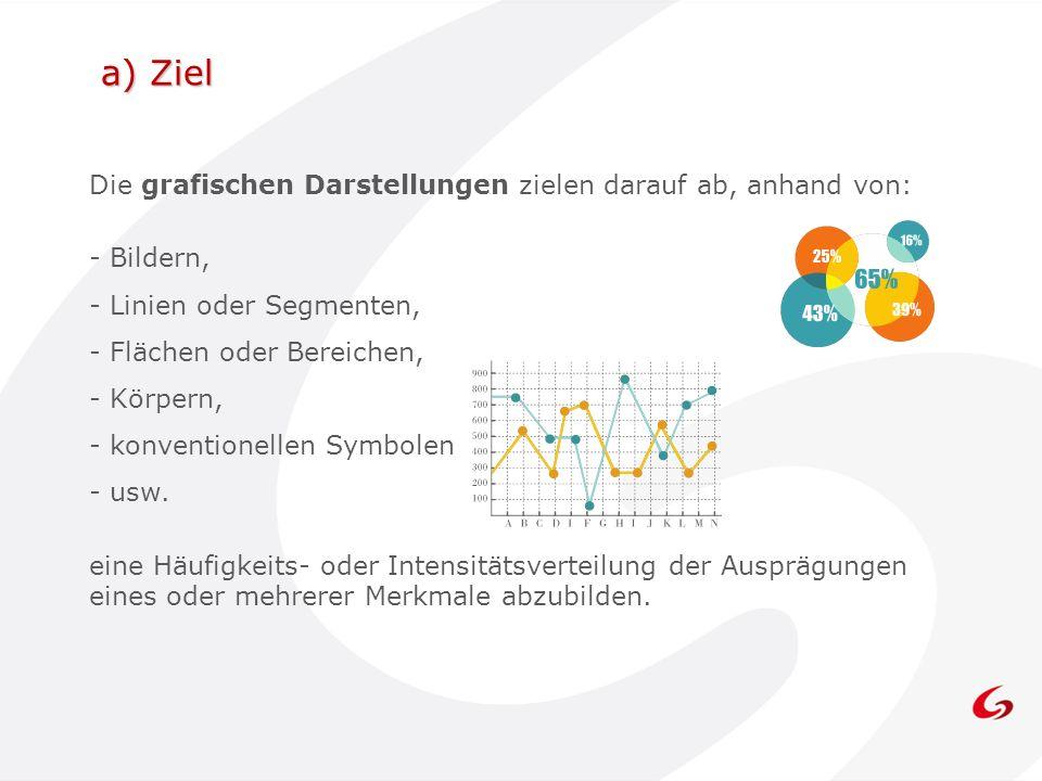 a) Ziel Die grafischen Darstellungen zielen darauf ab, anhand von: