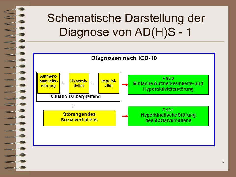 Schematische Darstellung der Diagnose von AD(H)S - 1