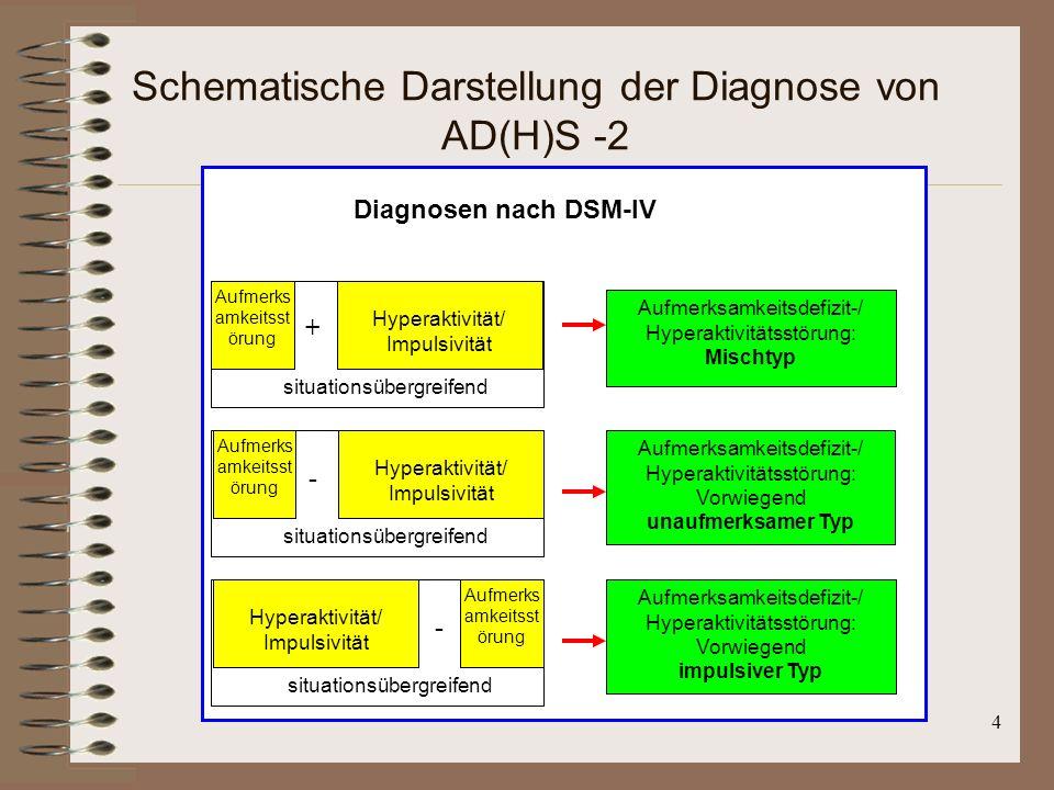 Schematische Darstellung der Diagnose von AD(H)S -2