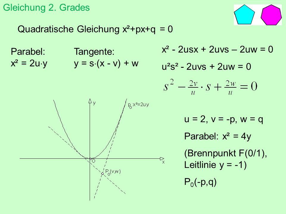Gleichung 2. Gradesten Quadratische Gleichung x²+px+q = 0. x² - 2usx + 2uvs – 2uw = 0. u²s² - 2uvs + 2uw = 0.