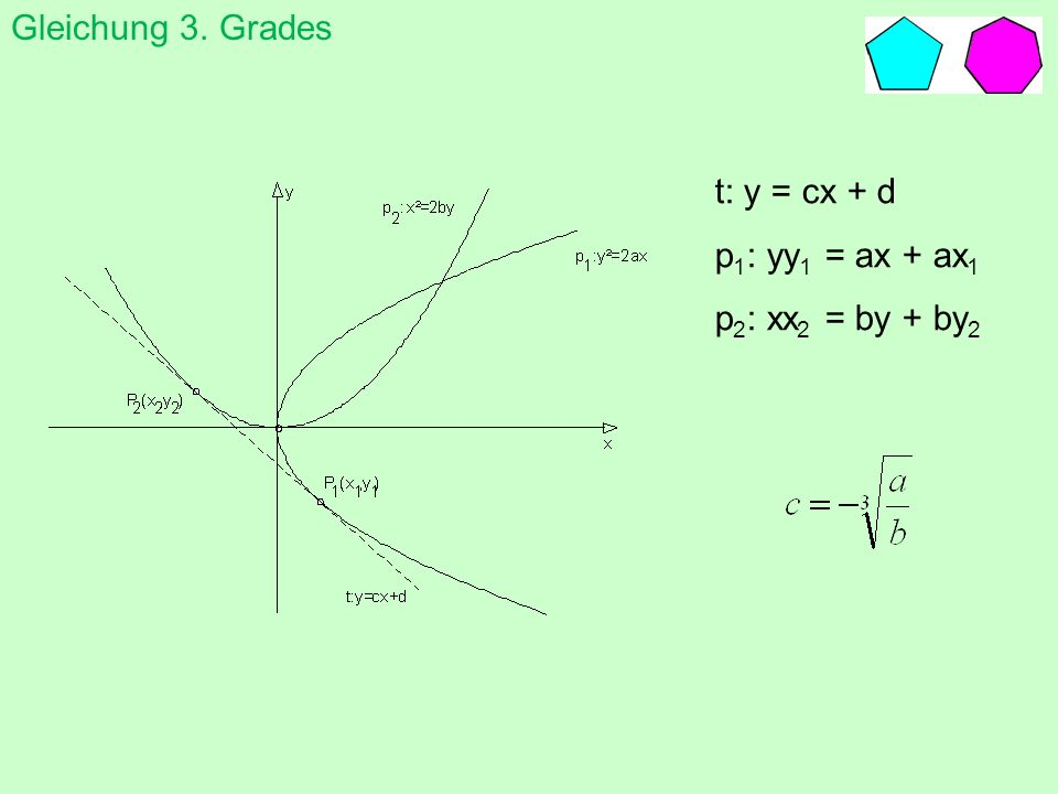 Gleichung 3. Gradesten t: y = cx + d p1: yy1 = ax + ax1 p2: xx2 = by + by2