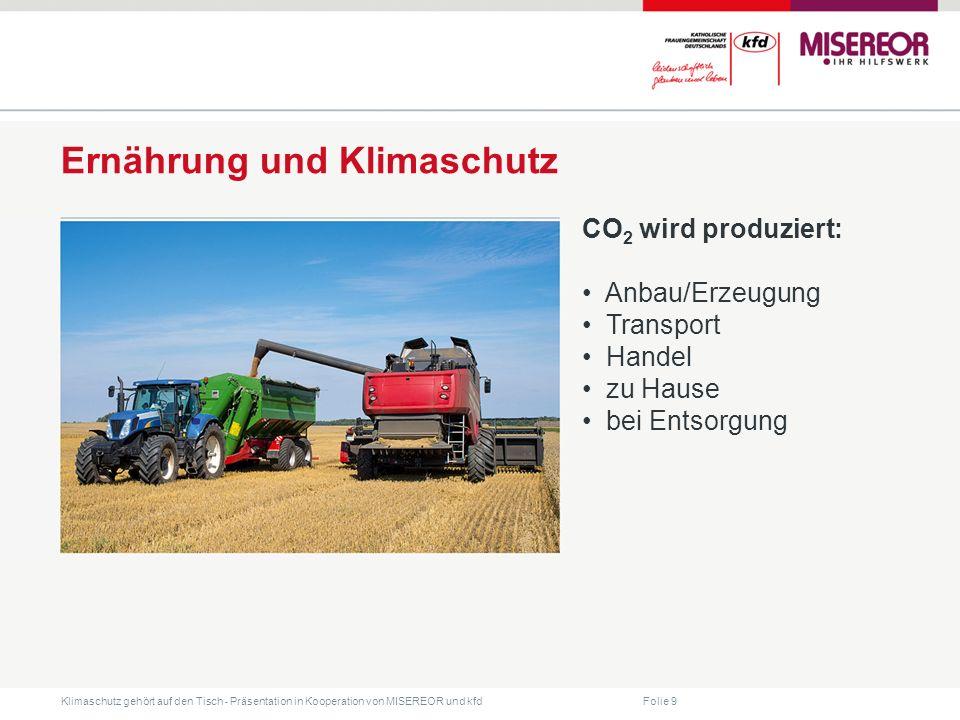 Ernährung und Klimaschutz