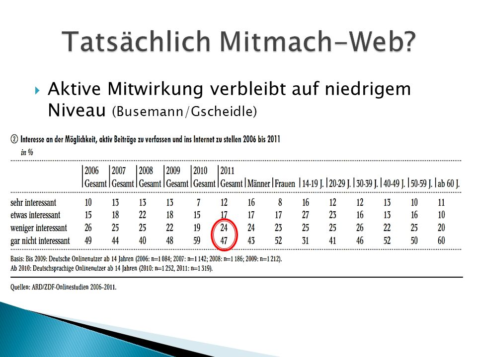 Tatsächlich Mitmach-Web
