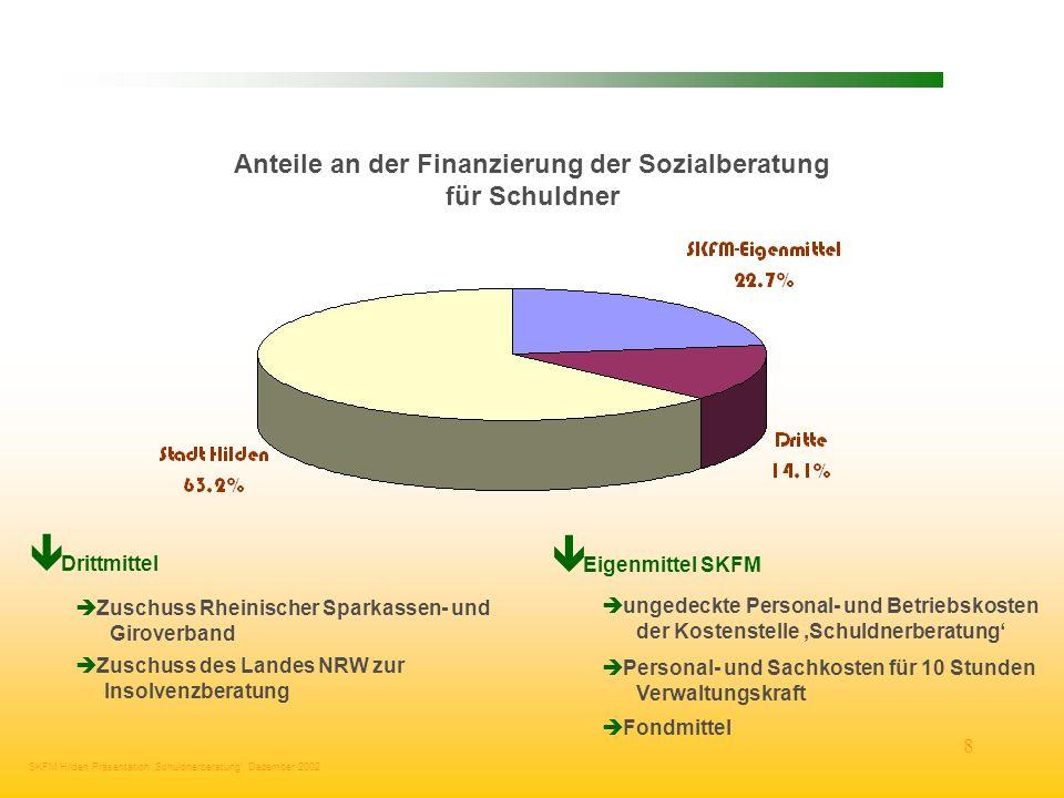 Anteile an der Finanzierung der Sozialberatung