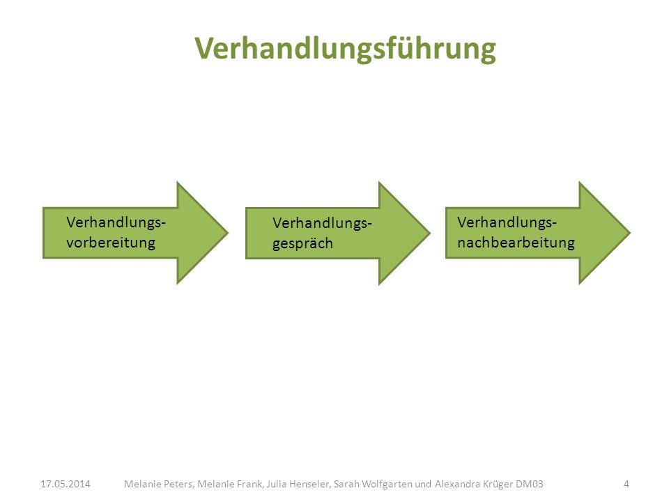 Verhandlungsführung Verhandlungs- vorbereitung Verhandlungs- gespräch