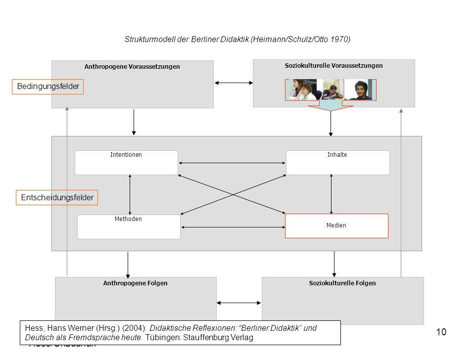 Strukturmodell der Berliner Didaktik (Heimann/Schulz/Otto 1970)