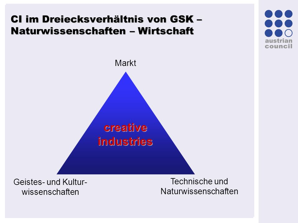 CI im Dreiecksverhältnis von GSK – Naturwissenschaften – Wirtschaft