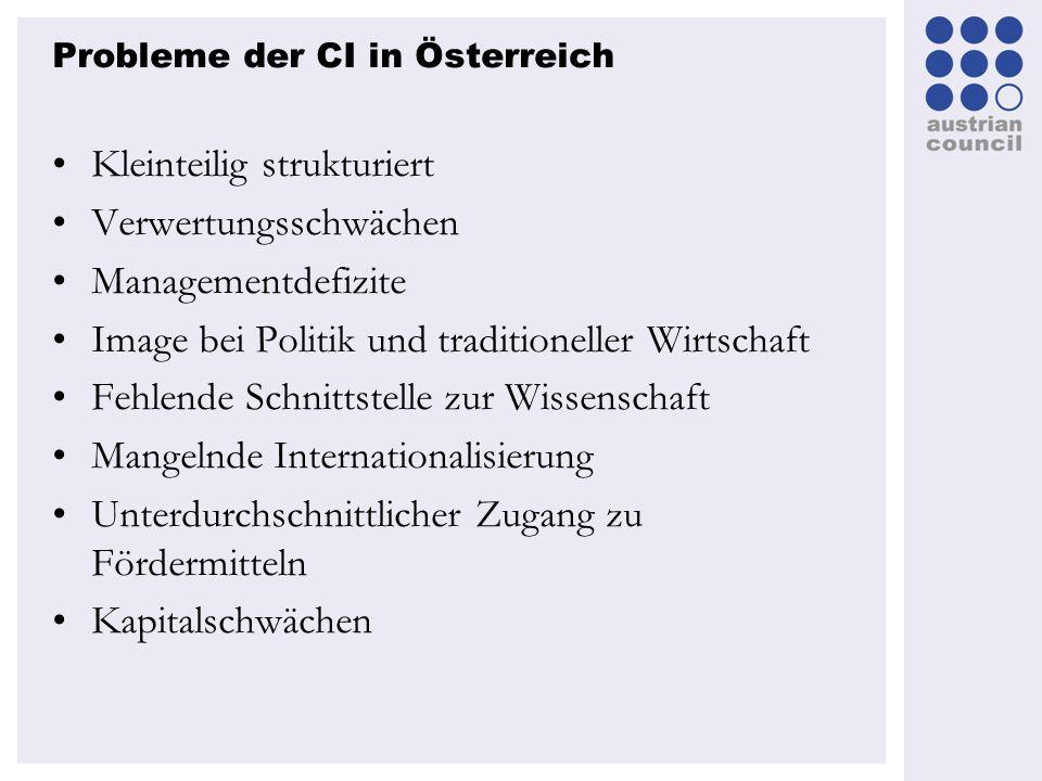 Probleme der CI in Österreich