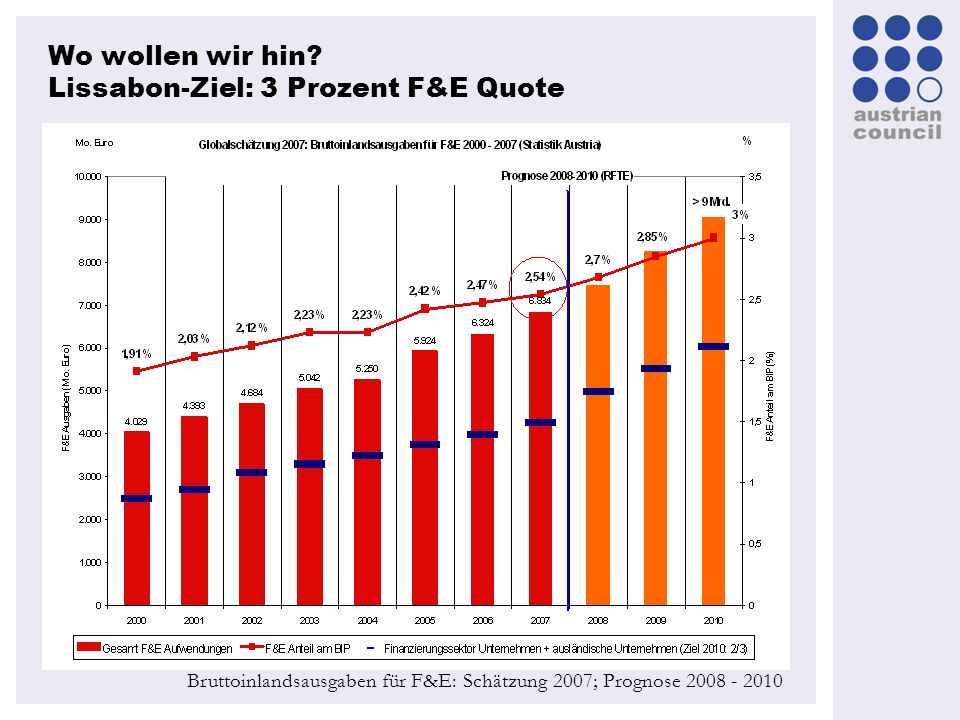 Wo wollen wir hin Lissabon-Ziel: 3 Prozent F&E Quote