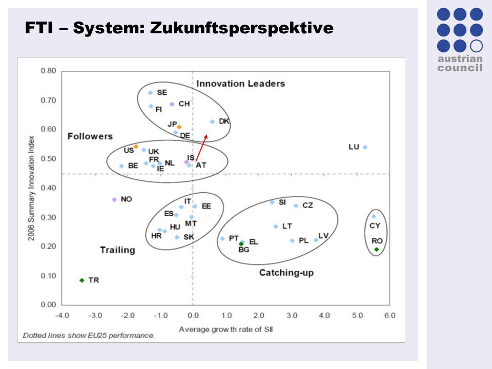 FTI – System: Zukunftsperspektive