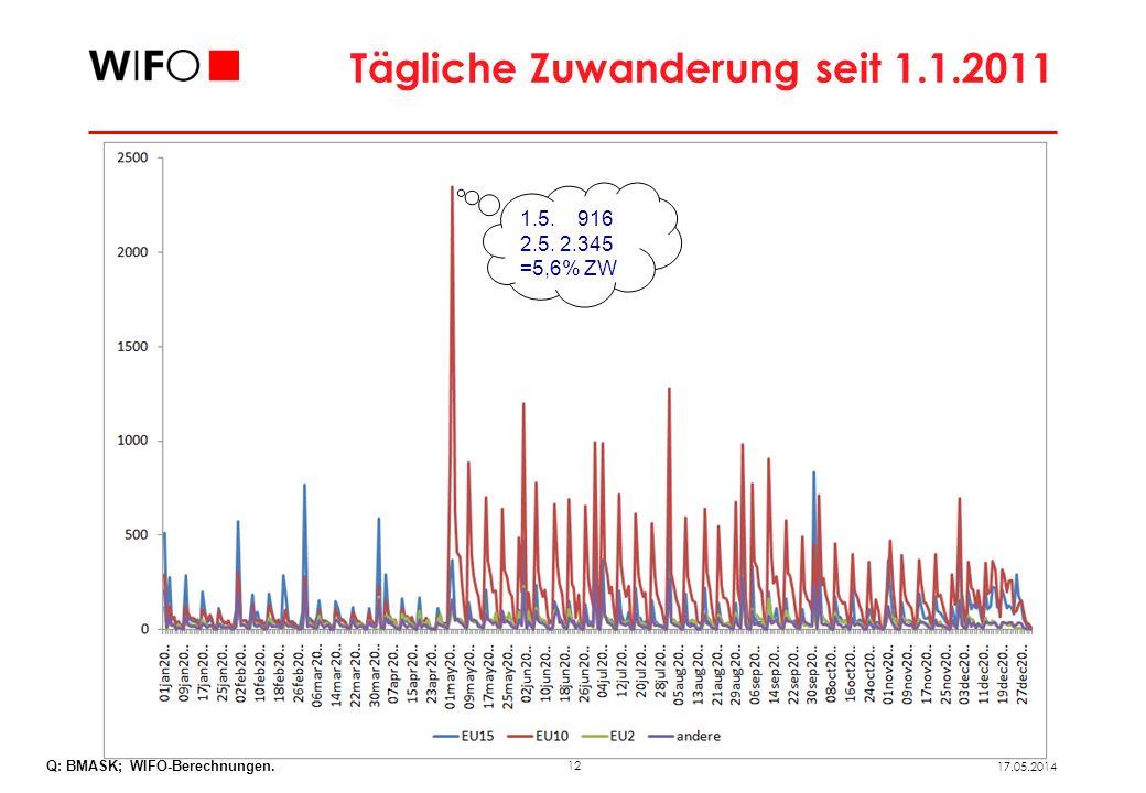 Arbeitsmarktstatus von Zugewanderten aus den EU 8 am 31.12. 2011